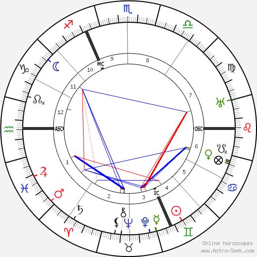 René Pottier astro natal birth chart, René Pottier horoscope, astrology