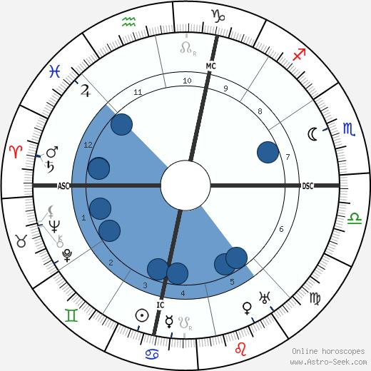 Walter Hampden wikipedia, horoscope, astrology, instagram