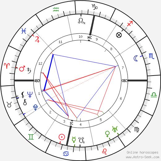 Walter Hampden день рождения гороскоп, Walter Hampden Натальная карта онлайн