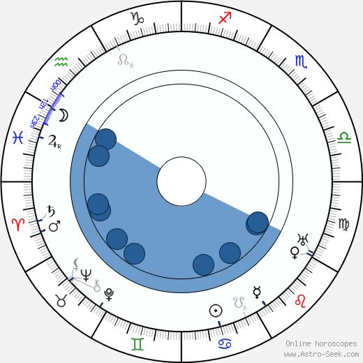 Charles de Rochefort wikipedia, horoscope, astrology, instagram