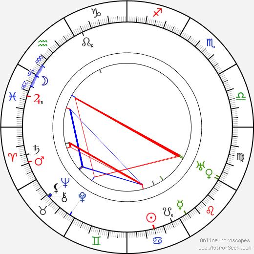 Charles de Rochefort tema natale, oroscopo, Charles de Rochefort oroscopi gratuiti, astrologia