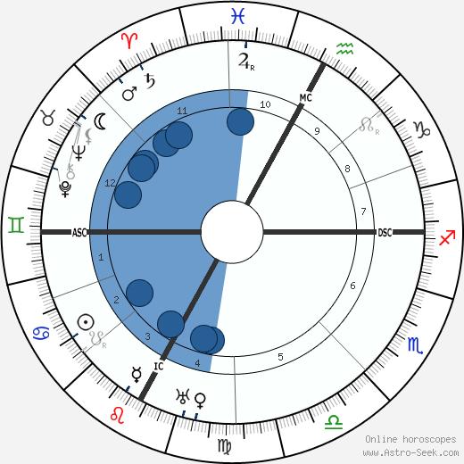 Eugene Freyssinet wikipedia, horoscope, astrology, instagram