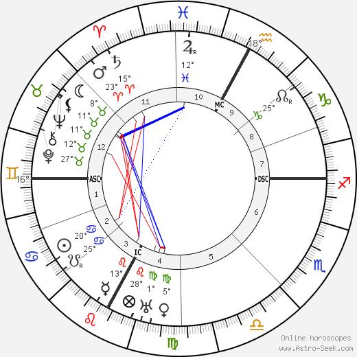 Eugene Freyssinet birth chart, biography, wikipedia 2019, 2020