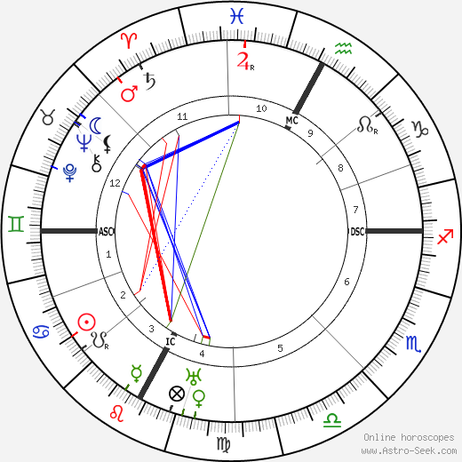 Eugene Freyssinet birth chart, Eugene Freyssinet astro natal horoscope, astrology