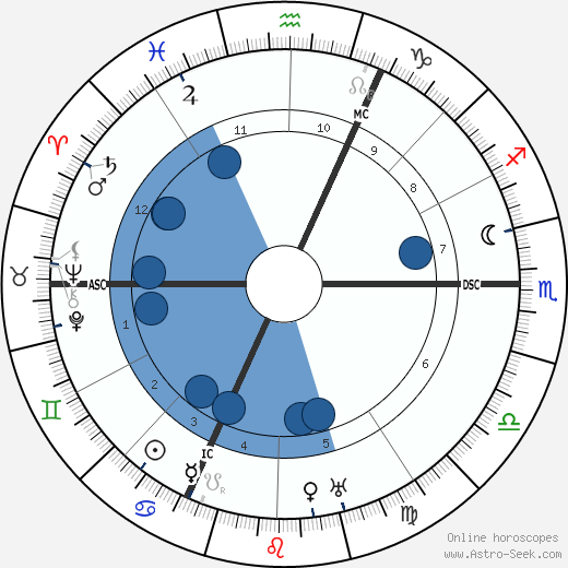 Léon Jouhaux wikipedia, horoscope, astrology, instagram