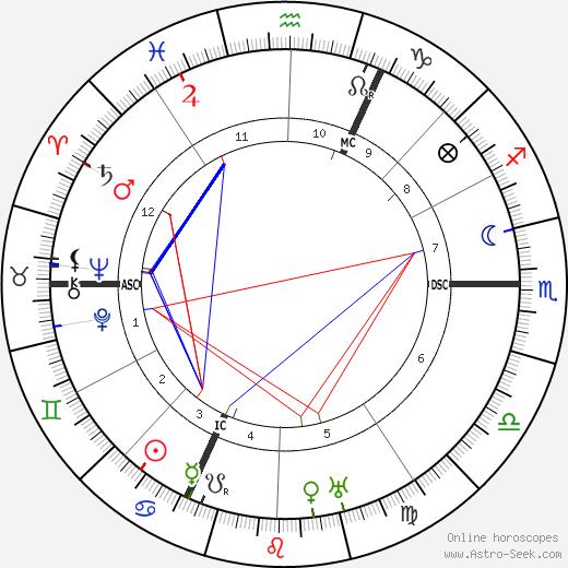 Léon Jouhaux tema natale, oroscopo, Léon Jouhaux oroscopi gratuiti, astrologia