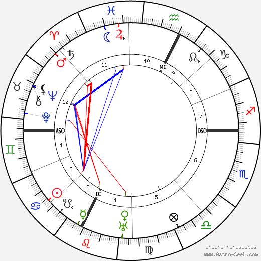 Отторино Респиги Ottorino Respighi день рождения гороскоп, Ottorino Respighi Натальная карта онлайн