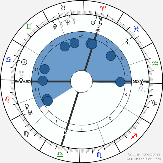 Philippe Gaubert wikipedia, horoscope, astrology, instagram