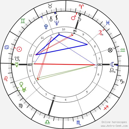 Philippe Gaubert birth chart, Philippe Gaubert astro natal horoscope, astrology