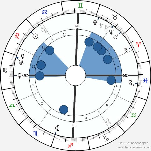 Vittorio Ambrosio wikipedia, horoscope, astrology, instagram