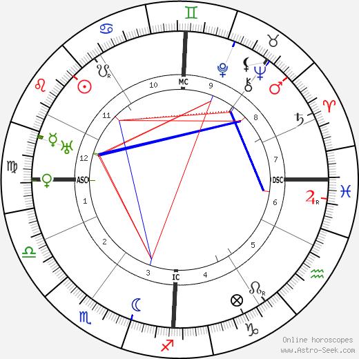 Vittorio Ambrosio tema natale, oroscopo, Vittorio Ambrosio oroscopi gratuiti, astrologia
