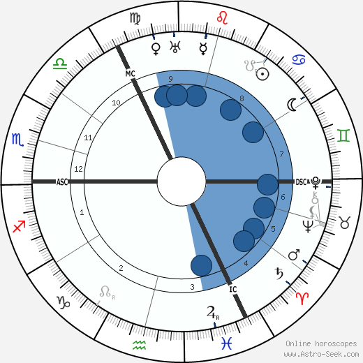 Wanda Landowska wikipedia, horoscope, astrology, instagram