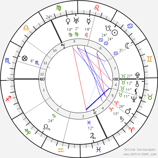 Wanda Landowska birth chart, biography, wikipedia 2019, 2020