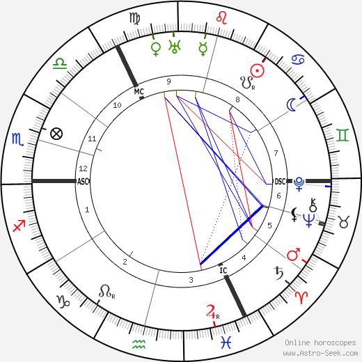 Wanda Landowska astro natal birth chart, Wanda Landowska horoscope, astrology