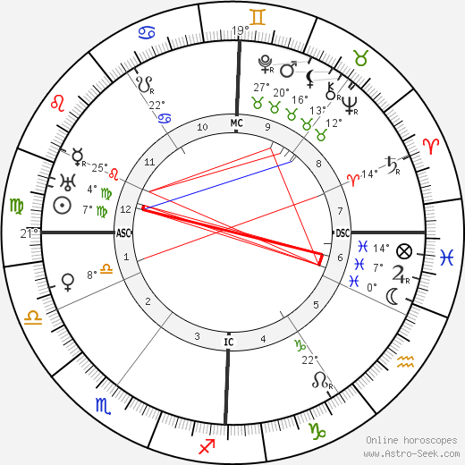 Alma Mahler birth chart, biography, wikipedia 2019, 2020