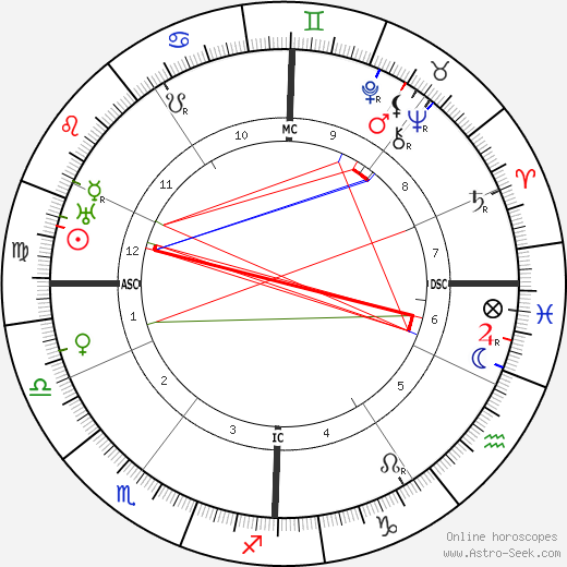 Alma Mahler astro natal birth chart, Alma Mahler horoscope, astrology