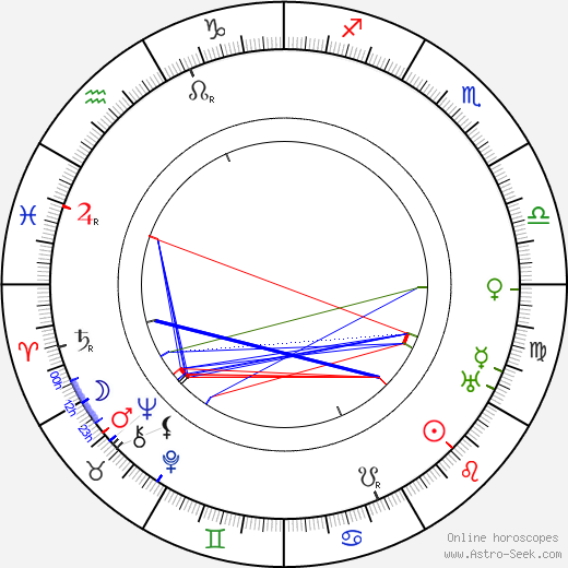 Bob Smith astro natal birth chart, Bob Smith horoscope, astrology