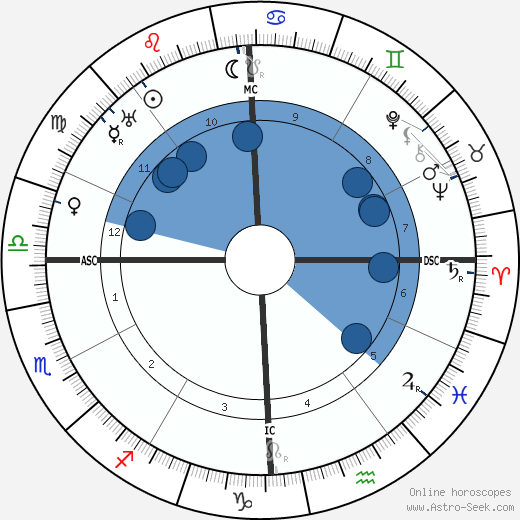 Ethel Barrymore horoscope, astrology, sign, zodiac, date of birth, instagram