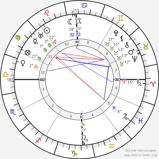 Ethel Barrymore birth chart, biography, wikipedia 2019, 2020