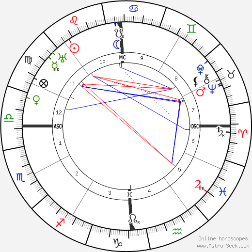 Ethel Barrymore birth chart, Ethel Barrymore astro natal horoscope, astrology