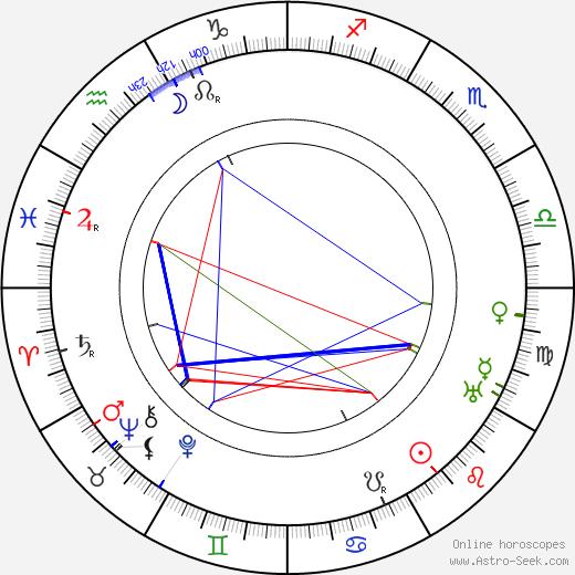 Eva Tanguay birth chart, Eva Tanguay astro natal horoscope, astrology