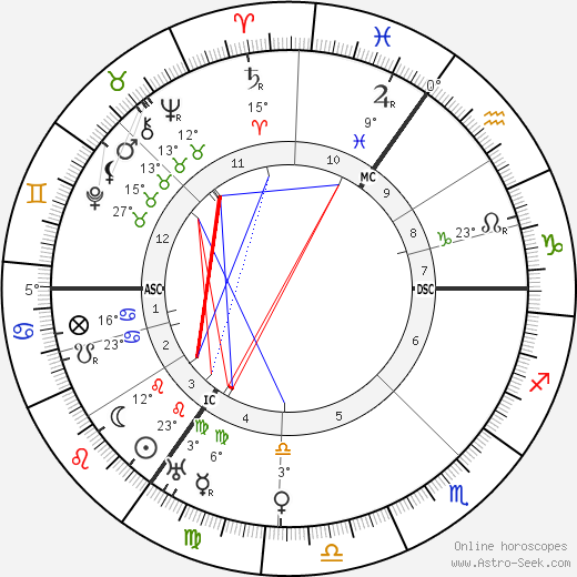 Samuel Goldwyn birth chart, biography, wikipedia 2018, 2019