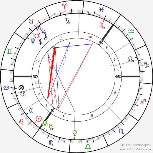 Samuel Goldwyn astro natal birth chart, Samuel Goldwyn horoscope, astrology
