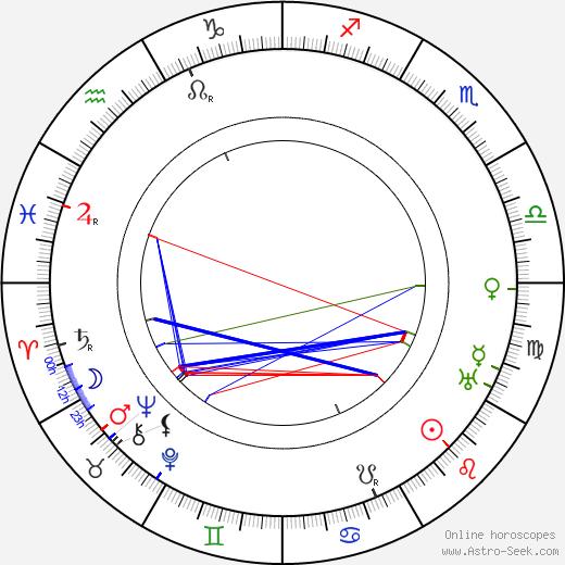 Waldemar Wohlström astro natal birth chart, Waldemar Wohlström horoscope, astrology