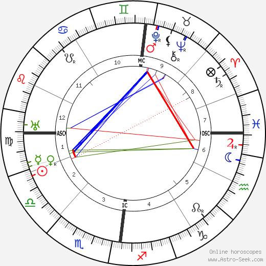 Cyril Meir Scott astro natal birth chart, Cyril Meir Scott horoscope, astrology