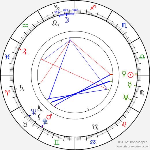 Emil Guttmann tema natale, oroscopo, Emil Guttmann oroscopi gratuiti, astrologia