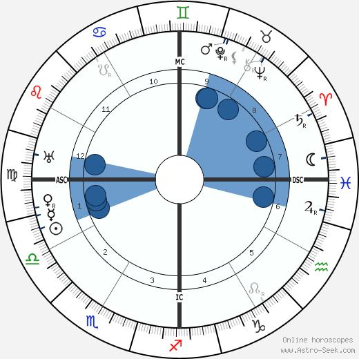 Joaquin Nin wikipedia, horoscope, astrology, instagram