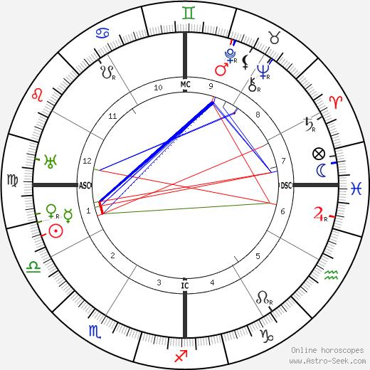 Joaquin Nin tema natale, oroscopo, Joaquin Nin oroscopi gratuiti, astrologia