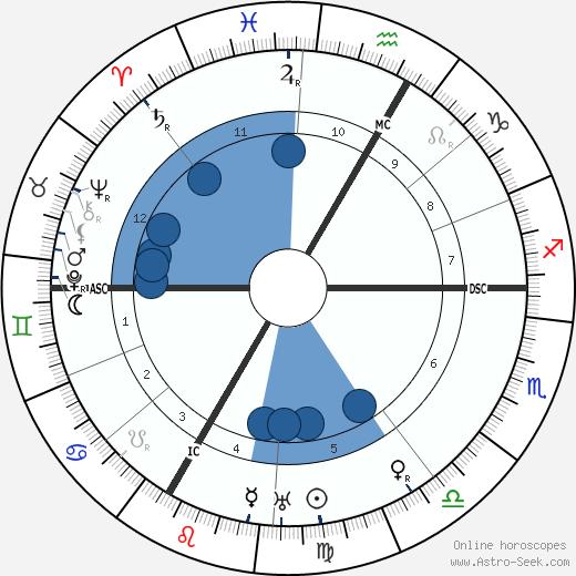 Joseph Wirth wikipedia, horoscope, astrology, instagram