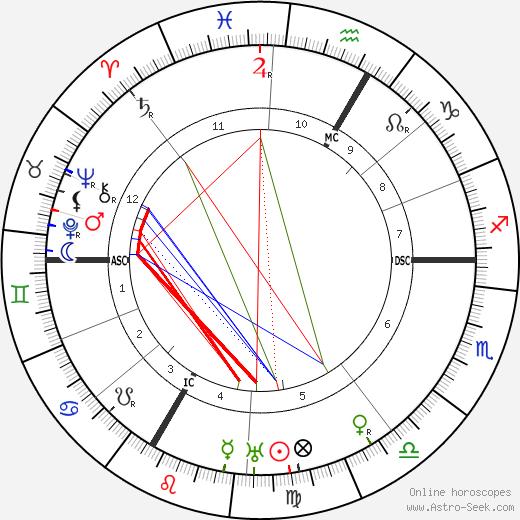 Joseph Wirth tema natale, oroscopo, Joseph Wirth oroscopi gratuiti, astrologia