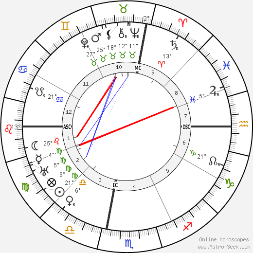Margaret Sanger birth chart, biography, wikipedia 2019, 2020
