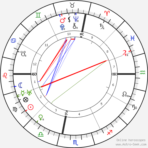 Margaret Sanger birth chart, Margaret Sanger astro natal horoscope, astrology