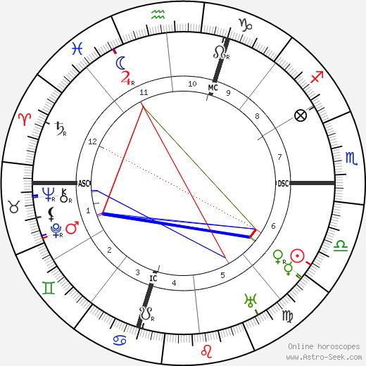 Marius Jacob astro natal birth chart, Marius Jacob horoscope, astrology