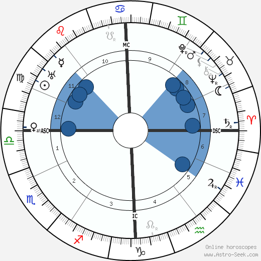 Rhene-Baton wikipedia, horoscope, astrology, instagram