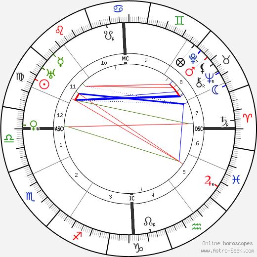 Рене Эммануэль Батон Rhene-Baton день рождения гороскоп, Rhene-Baton Натальная карта онлайн
