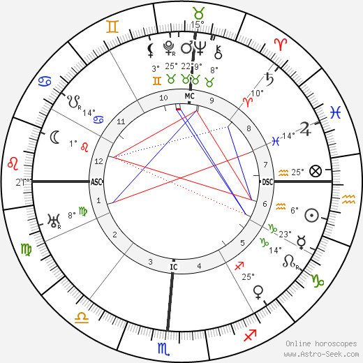 Douglas MacArthur birth chart, biography, wikipedia 2020, 2021