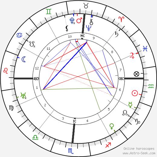 Дуглас Макартур Douglas MacArthur день рождения гороскоп, Douglas MacArthur Натальная карта онлайн