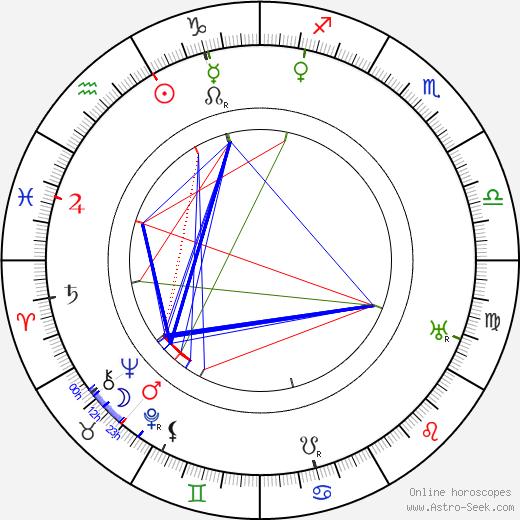Elli Tompuri tema natale, oroscopo, Elli Tompuri oroscopi gratuiti, astrologia