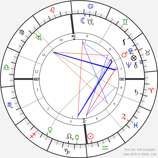 Gabrielle Dorziat tema natale, oroscopo, Gabrielle Dorziat oroscopi gratuiti, astrologia