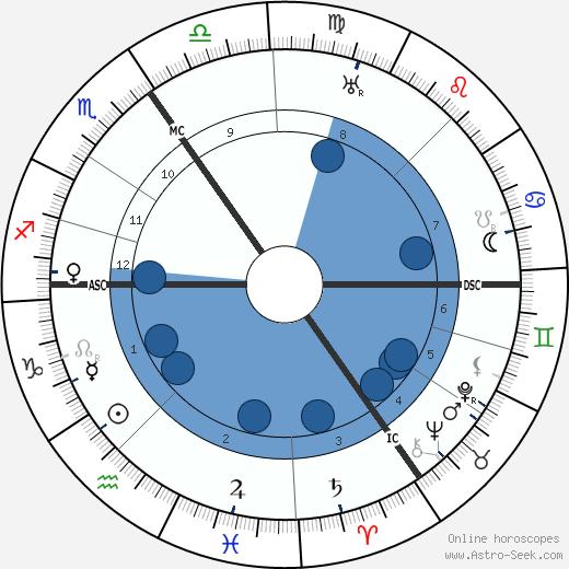Griff Abrams wikipedia, horoscope, astrology, instagram