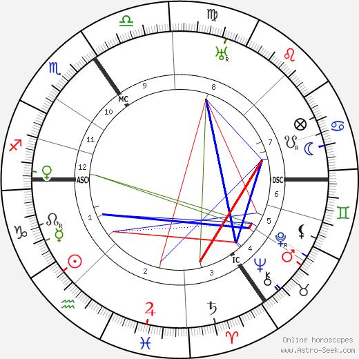 Griff Abrams tema natale, oroscopo, Griff Abrams oroscopi gratuiti, astrologia
