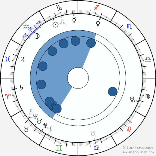 Herbert Brenon wikipedia, horoscope, astrology, instagram