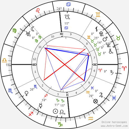 Louis Breguet birth chart, biography, wikipedia 2018, 2019