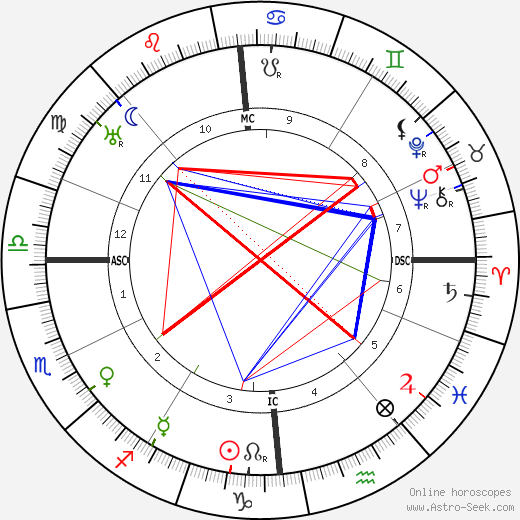 Louis Breguet astro natal birth chart, Louis Breguet horoscope, astrology