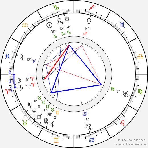 Mack Sennett birth chart, biography, wikipedia 2019, 2020