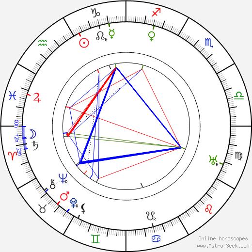 Mack Sennett astro natal birth chart, Mack Sennett horoscope, astrology